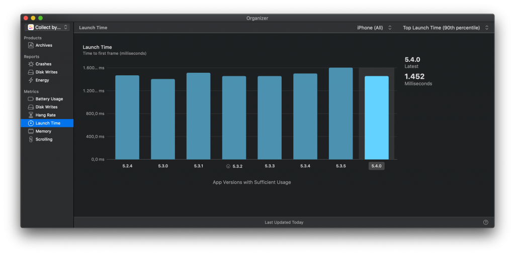 App Launch Performance statistics as found in Xcode's organizer.