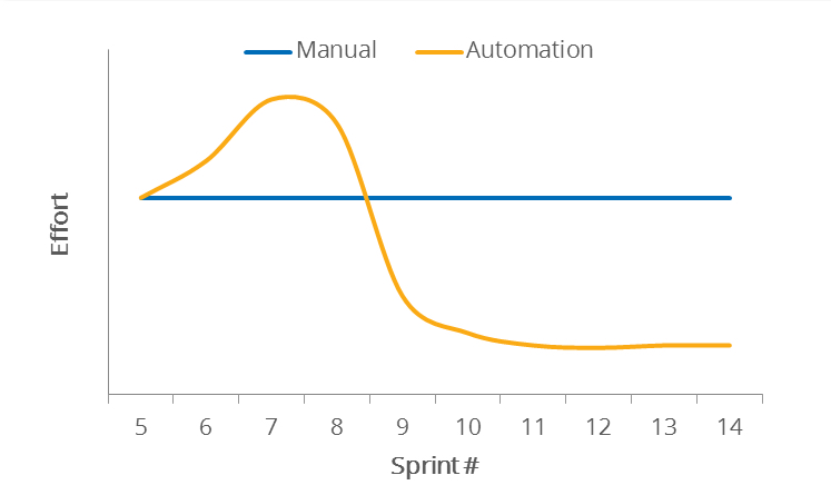 Speeding up manually vs automated